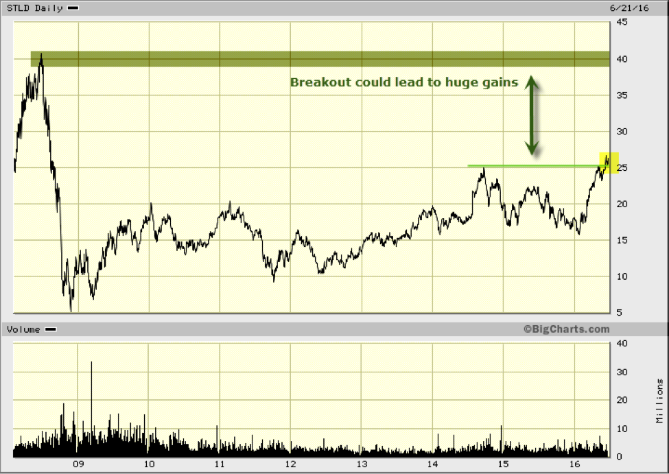 Breakout could