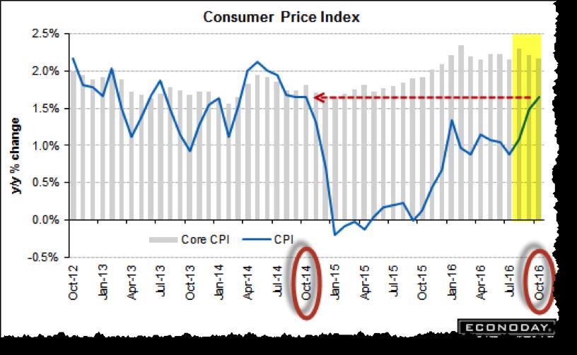 consumer_price_index