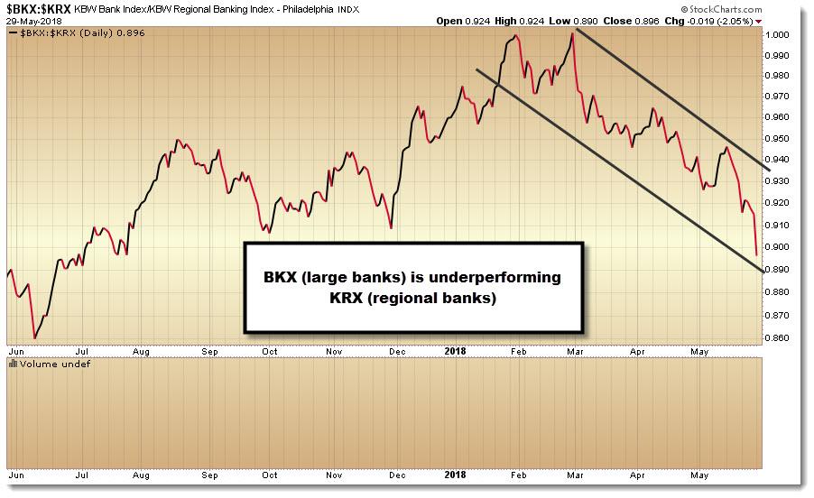 bkx krx RS