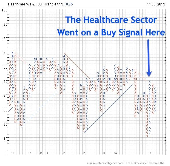 HealthcareSectorBuySIgnal