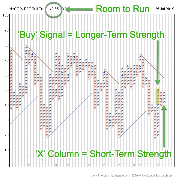 NYSE_BPI_Annotated